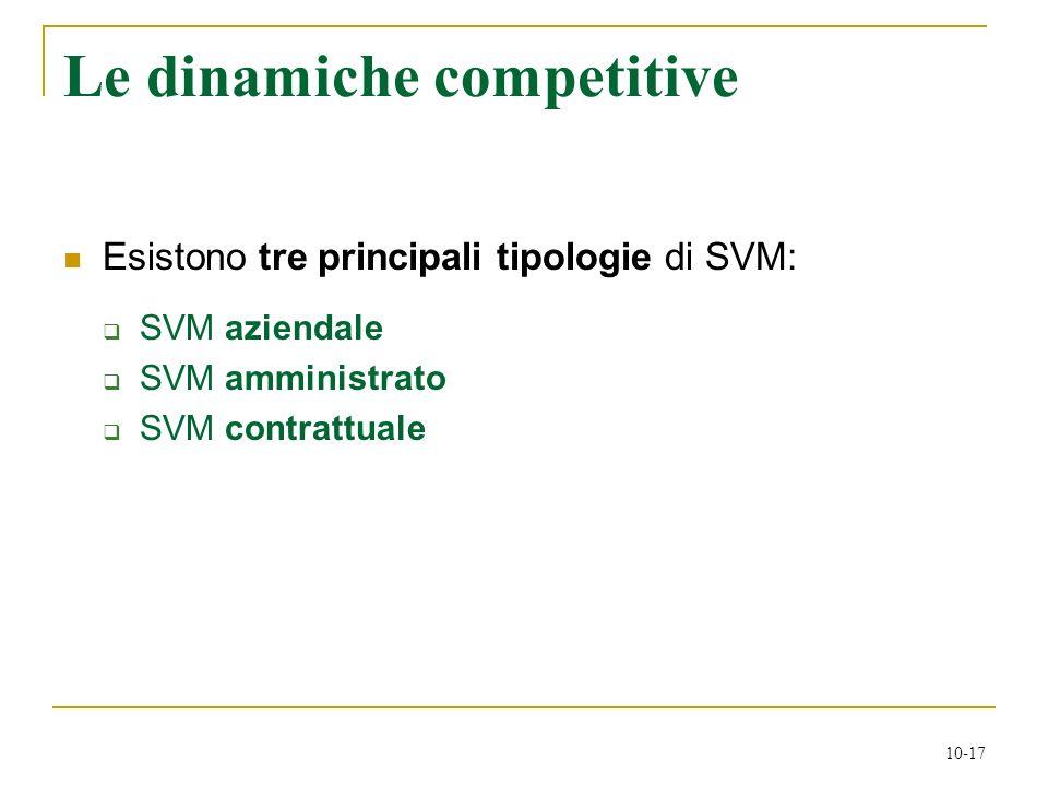 10-17 Esistono tre principali tipologie di SVM: SVM aziendale SVM amministrato SVM contrattuale Le dinamiche competitive