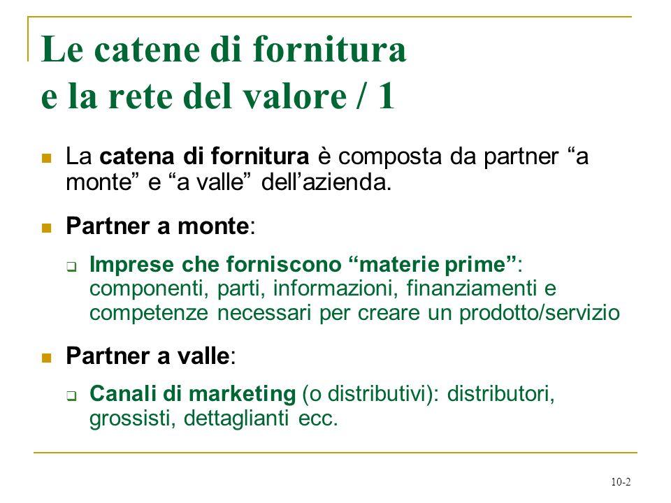 10-2 Le catene di fornitura e la rete del valore / 1 La catena di fornitura è composta da partner a monte e a valle dellazienda. Partner a monte: Impr