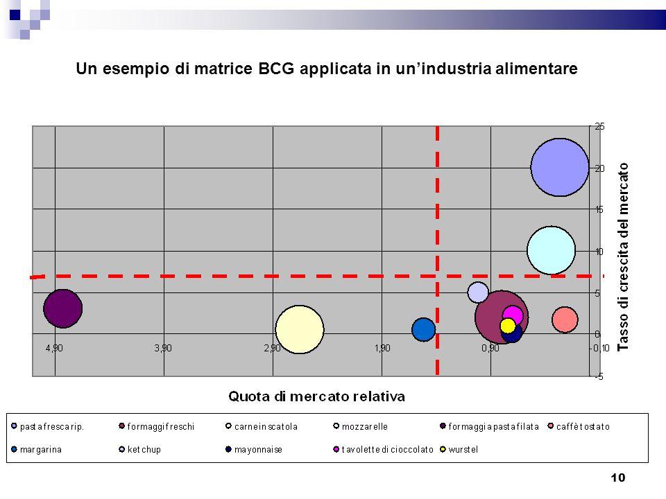 Un esempio di matrice BCG applicata in unindustria alimentare 10