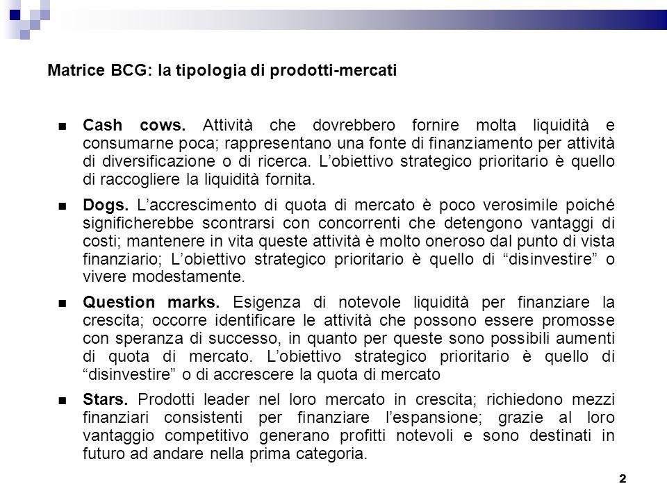 La matrice BCG - assenza di prodotti generatori di cassa STAR CASH COWDOG QUESTION MARK Tasso di sviluppo del mercato Quota di mkt relativa 1 AltaBassa Alto Basso 3