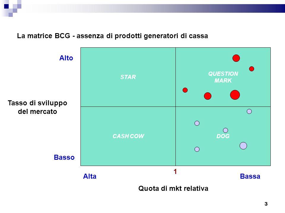 La matrice BCG - assenza di prodotti generatori di cassa STAR CASH COWDOG QUESTION MARK Tasso di sviluppo del mercato Quota di mkt relativa 1 AltaBass