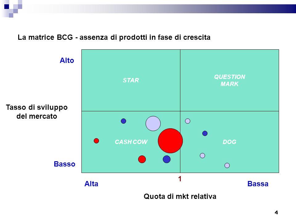 La matrice BCG - assenza di prodotti in fase di crescita STAR CASH COWDOG QUESTION MARK Quota di mkt relativa 1 AltaBassa Alto Basso Tasso di sviluppo