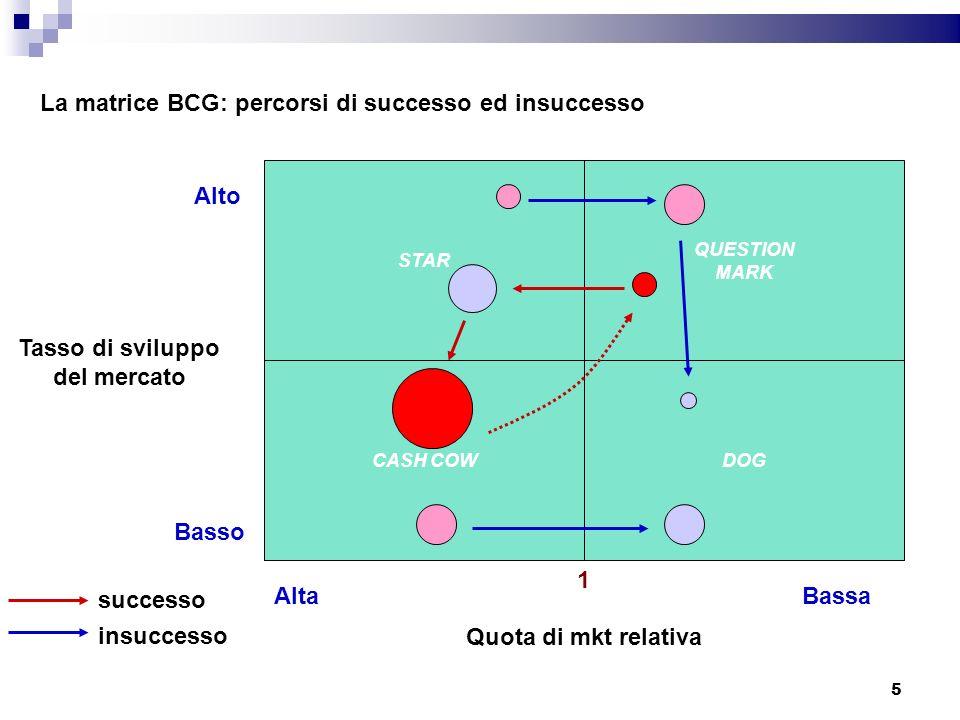 La costruzione della BCG: un esempio Vendite totali in milioni 0,5+1,6+1,8+3,2+0,5= 7,6 A= 6,6% B= 21,0% C= 23,7% D= 42,1% E= 6,6% Quote di mercato relative (rispetto al leader) A= 0,5/0,7= 0,71 B=1,6/1,6 = 1,0 C=1,8/1,2 = 1,5 D=3,2/0,8 = 4,0 E=0,5/2,5 = 0,2 Tasso di crescita medio (15%+18%+7%+4%+4%)/5= 9,6% (o 10%) 6