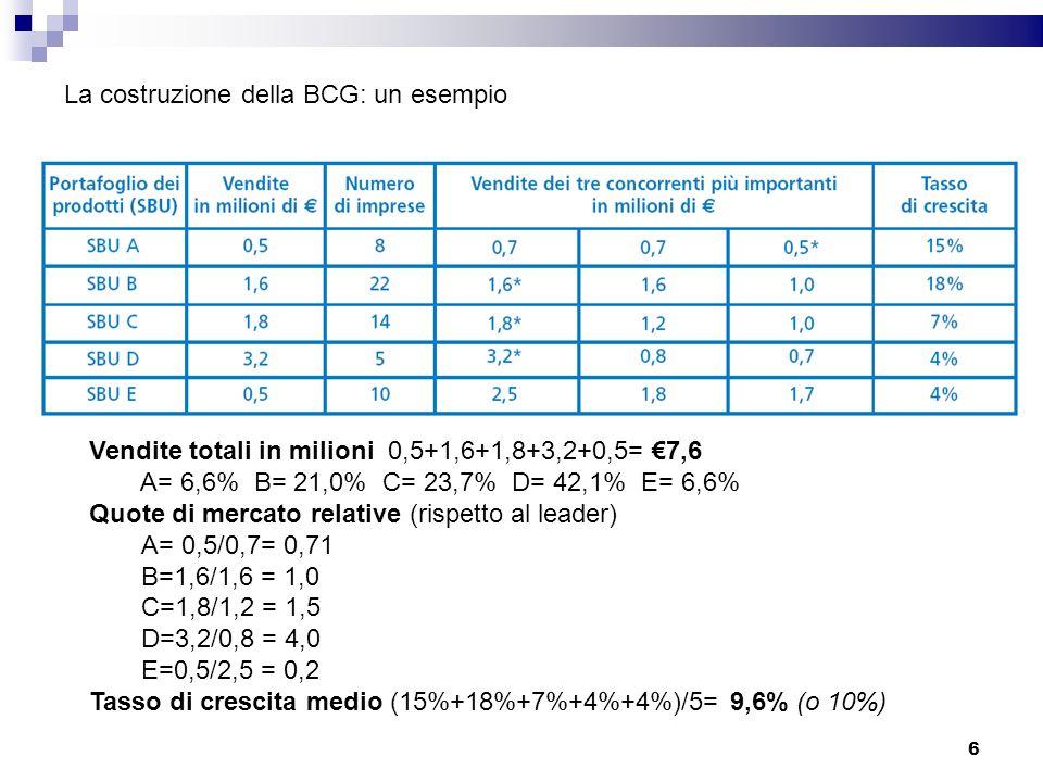 La costruzione della BCG: un esempio Vendite totali in milioni 0,5+1,6+1,8+3,2+0,5= 7,6 A= 6,6% B= 21,0% C= 23,7% D= 42,1% E= 6,6% Quote di mercato re