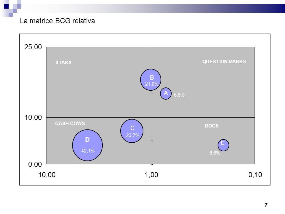 B C D 0,00 10,00 25,00 0,101,0010,00 La matrice BCG relativa E A Quota di mercato relativa Tasso di crescita del mercato STARS QUESTION MARKS DOGS CAS
