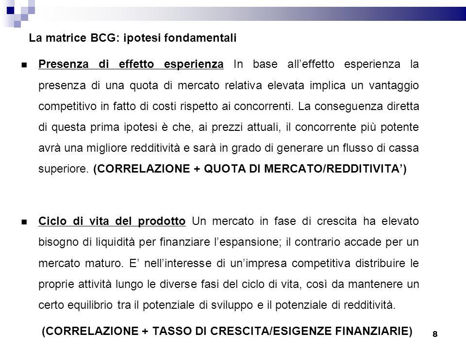 La matrice BCG: ipotesi fondamentali Presenza di effetto esperienza In base alleffetto esperienza la presenza di una quota di mercato relativa elevata