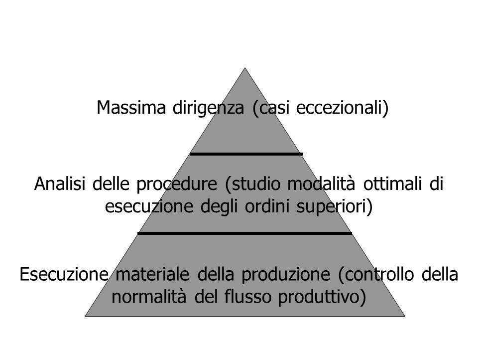 Morale (2) Distinguere tra scopi organizzativi e moventi personale Se è un sistema cooperativo, fondamentale è il consenso a partecipare Indicazioni per i manager