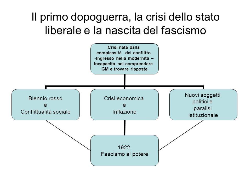 Il primo dopoguerra, la crisi dello stato liberale e la nascita del fascismo