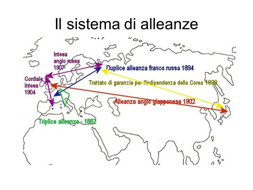 Il sistema di alleanze