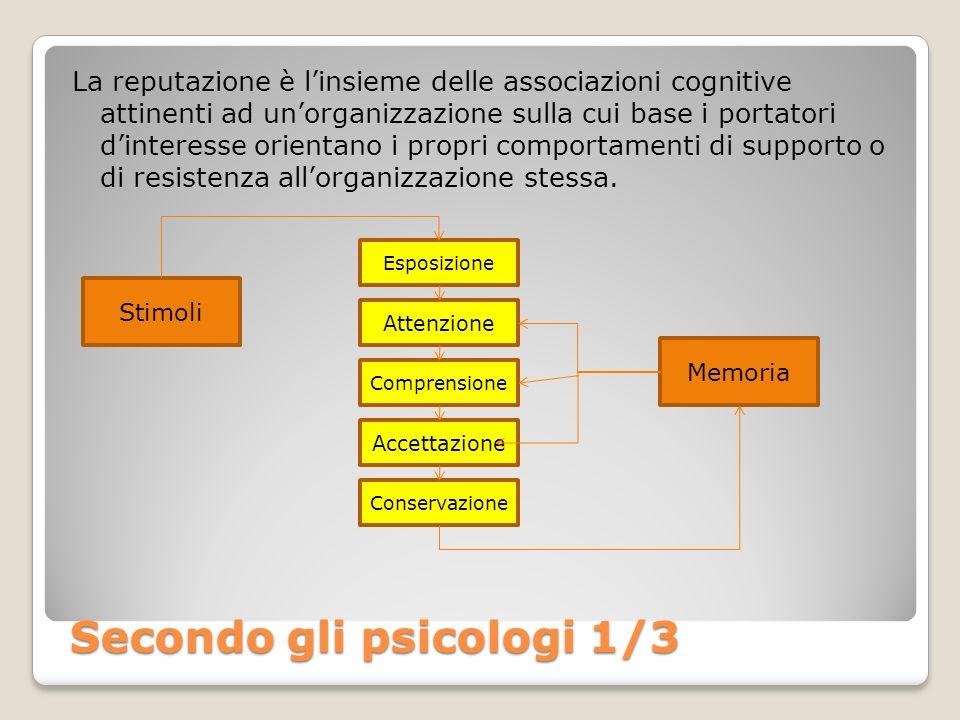 Secondo gli psicologi 1/3 La reputazione è linsieme delle associazioni cognitive attinenti ad unorganizzazione sulla cui base i portatori dinteresse o