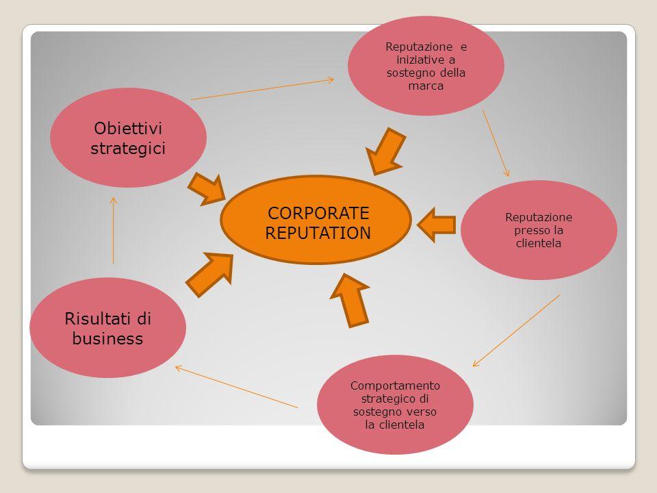 Obiettivi strategici Reputazione e iniziative a sostegno della marca Reputazione presso la clientela Comportamento strategico di sostegno verso la cli
