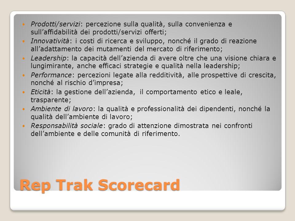 Rep Trak Scorecard Prodotti/servizi: percezione sulla qualità, sulla convenienza e sullaffidabilità dei prodotti/servizi offerti; Innovatività: i cost