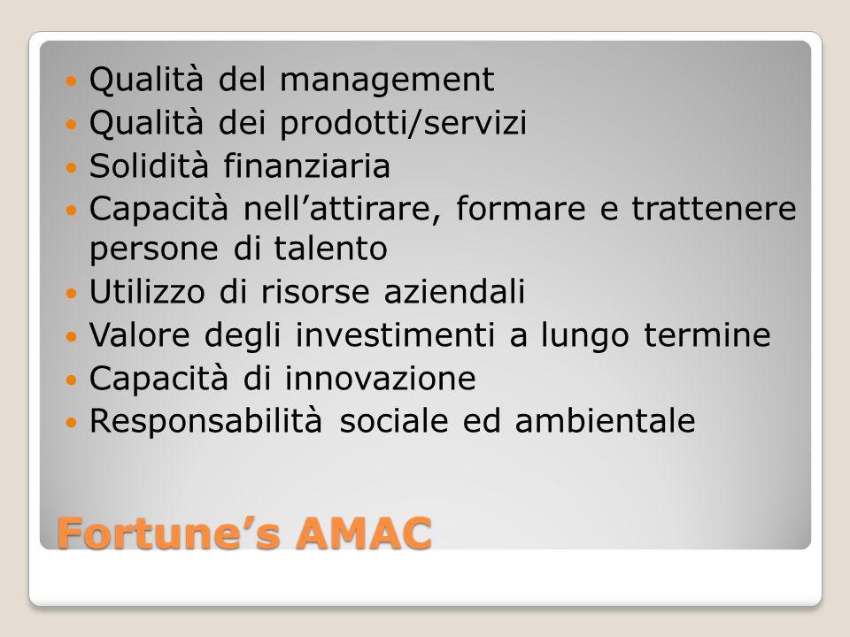 Fortunes AMAC Qualità del management Qualità dei prodotti/servizi Solidità finanziaria Capacità nellattirare, formare e trattenere persone di talento