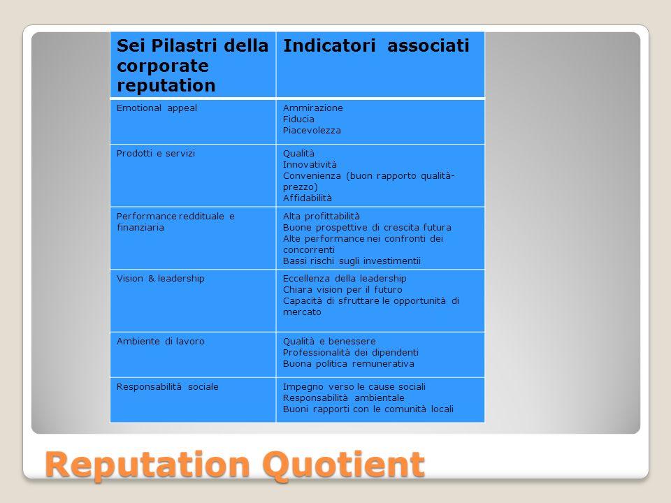 Reputation Quotient Sei Pilastri della corporate reputation Indicatori associati Emotional appealAmmirazione Fiducia Piacevolezza Prodotti e serviziQu