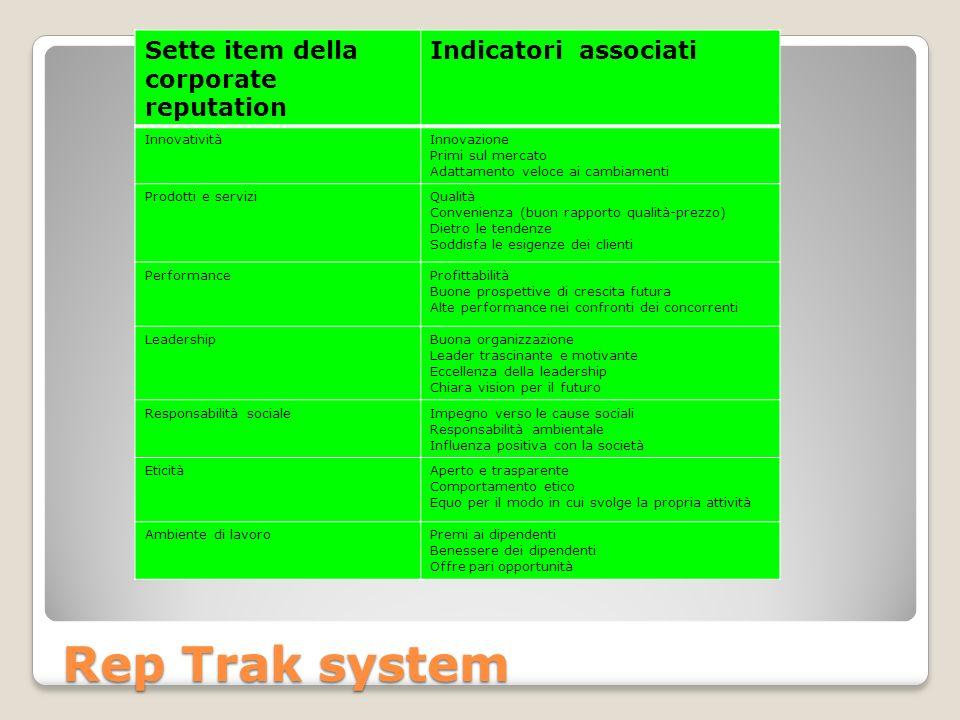 Sette item della corporate reputation Indicatori associati InnovativitàInnovazione Primi sul mercato Adattamento veloce ai cambiamenti Prodotti e serv