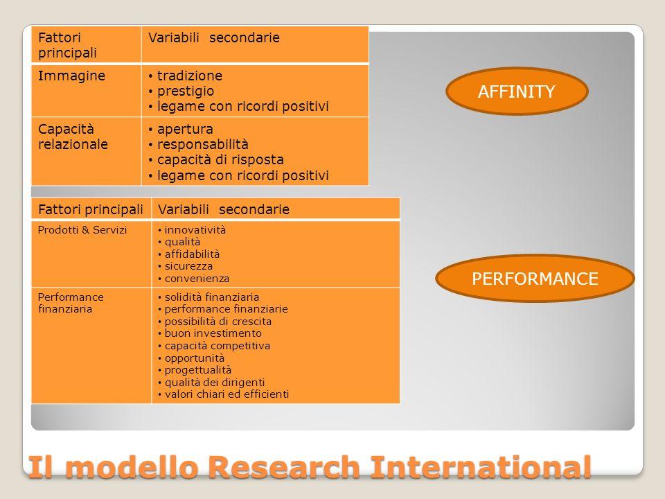 Il modello Research International Fattori principali Variabili secondarie Immagine tradizione prestigio legame con ricordi positivi Capacità relaziona