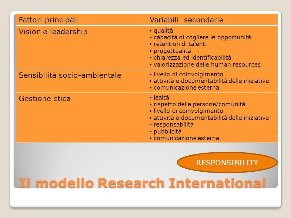 Il modello Research International Fattori principaliVariabili secondarie Vision e leadership qualità capacità di cogliere le opportunità retention di