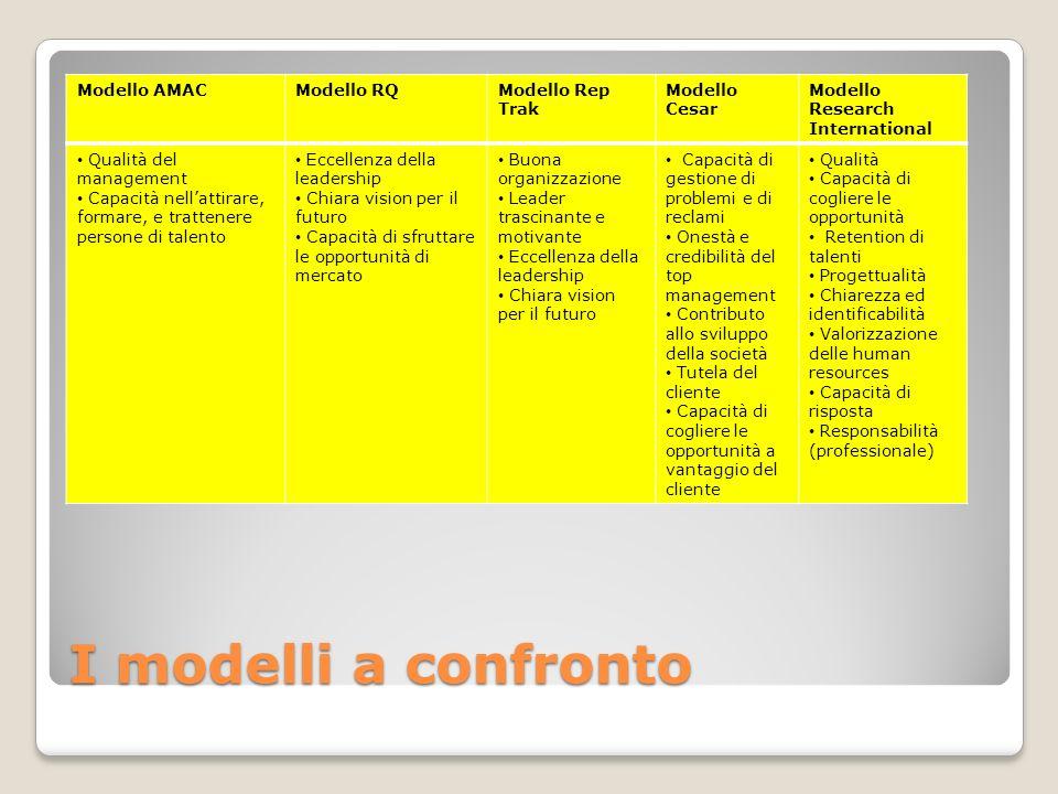 Modello AMACModello RQModello Rep Trak Modello Cesar Modello Research International Qualità del management Capacità nellattirare, formare, e trattener