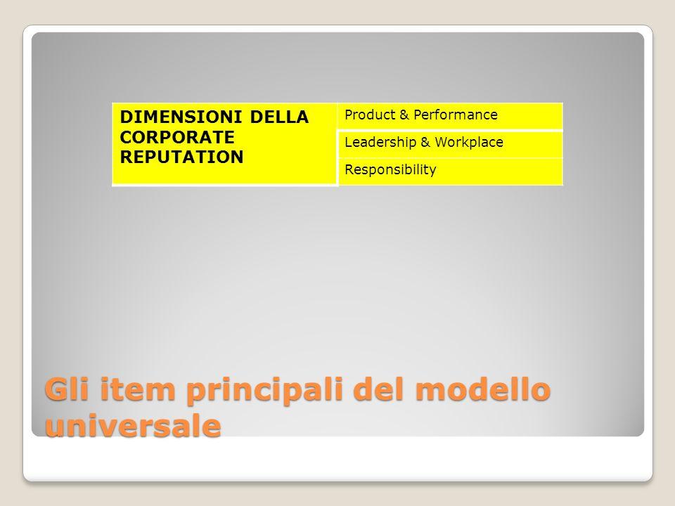 DIMENSIONI DELLA CORPORATE REPUTATION Product & Performance Leadership & Workplace Responsibility Gli item principali del modello universale