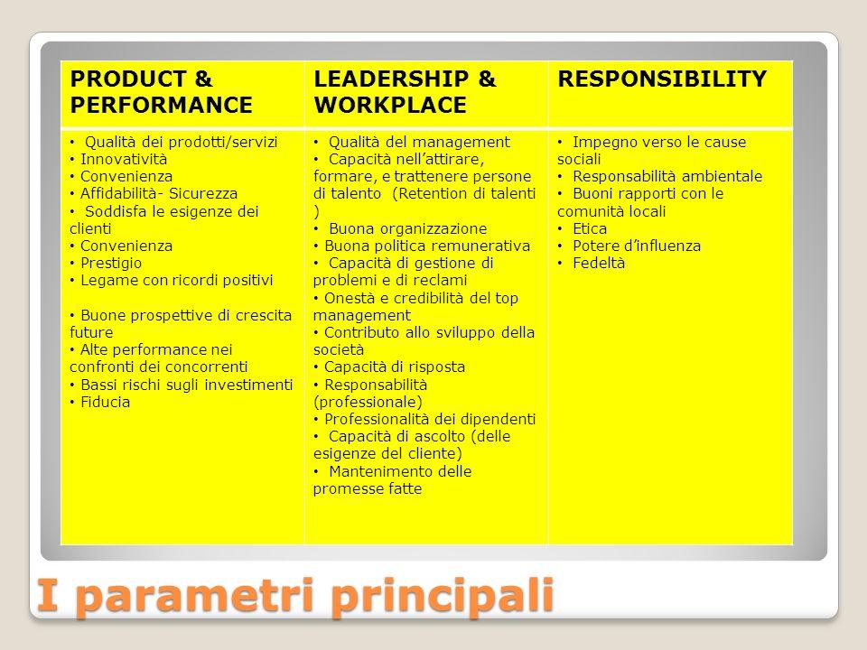 PRODUCT & PERFORMANCE LEADERSHIP & WORKPLACE RESPONSIBILITY Qualità dei prodotti/servizi Innovatività Convenienza Affidabilità- Sicurezza Soddisfa le