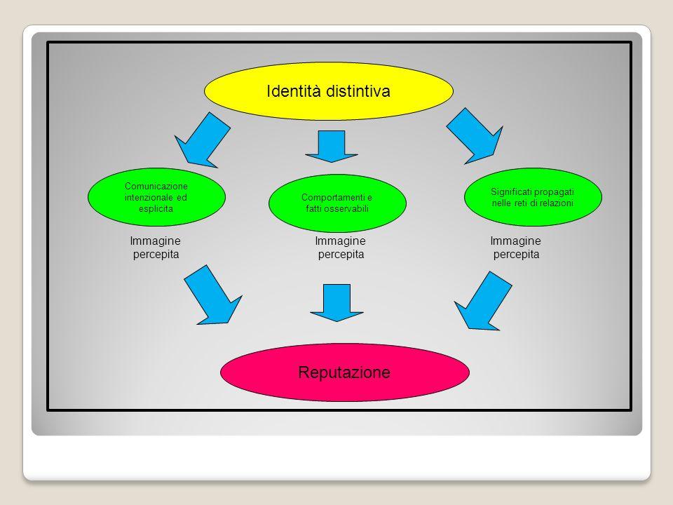 Identità distintiva Comunicazione intenzionale ed esplicita Comportamenti e fatti osservabili Significati propagati nelle reti di relazioni Reputazion