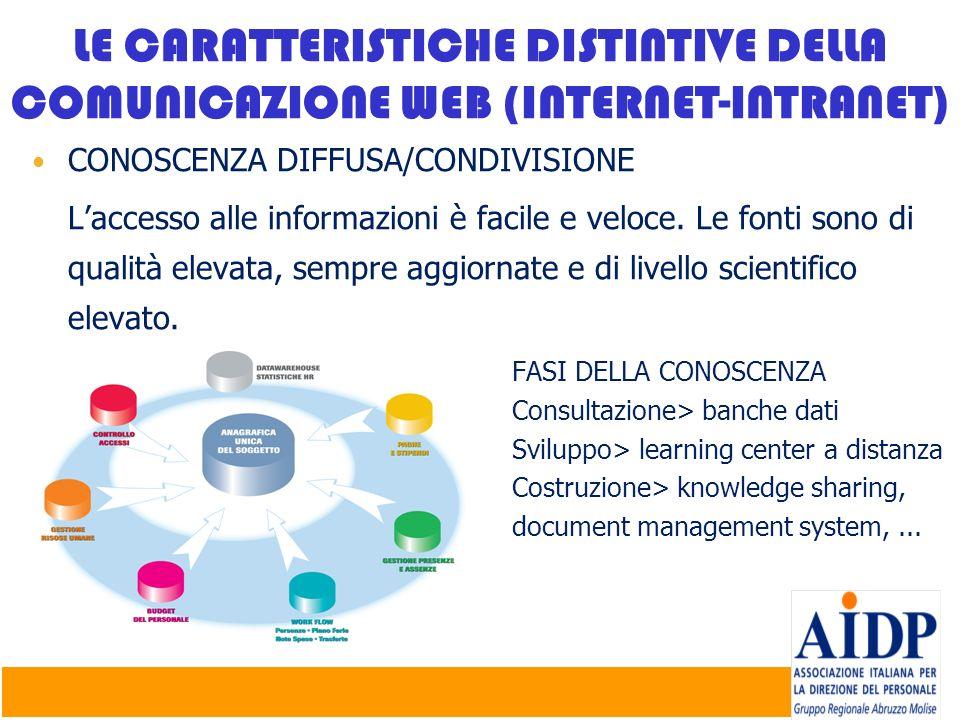 ORIZZONTALITA E TRASVERSALITA Abbatimento delle gerarchie e sovrastrutture di status grazie alla circolarità e cooperazione virtuale > team interfunzionali.