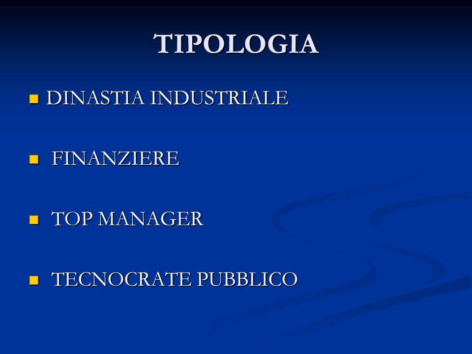 TIPOLOGIA DINASTIA INDUSTRIALE DINASTIA INDUSTRIALE FINANZIERE FINANZIERE TOP MANAGER TOP MANAGER TECNOCRATE PUBBLICO TECNOCRATE PUBBLICO