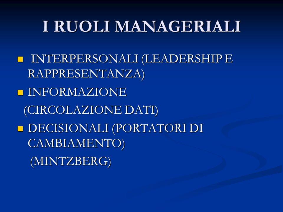 I RUOLI MANAGERIALI INTERPERSONALI (LEADERSHIP E RAPPRESENTANZA) INTERPERSONALI (LEADERSHIP E RAPPRESENTANZA) INFORMAZIONE INFORMAZIONE (CIRCOLAZIONE DATI) (CIRCOLAZIONE DATI) DECISIONALI (PORTATORI DI CAMBIAMENTO) DECISIONALI (PORTATORI DI CAMBIAMENTO) (MINTZBERG) (MINTZBERG)