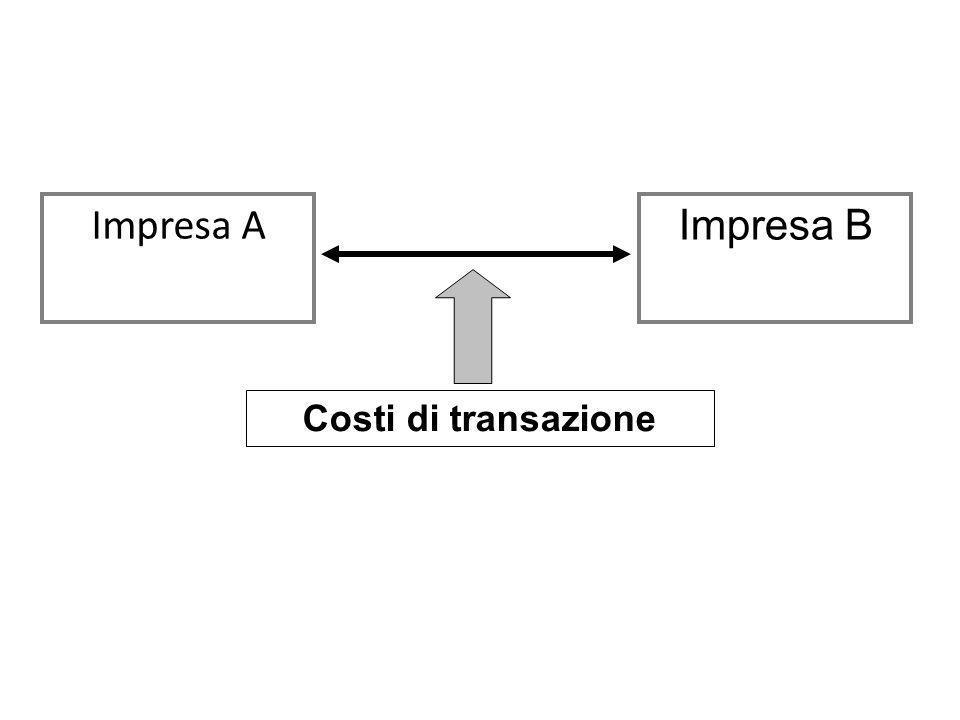 Impresa A Impresa B Costi di transazione