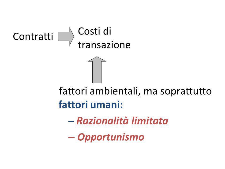 fattori ambientali, ma soprattutto fattori umani: – Razionalità limitata – Opportunismo Contratti Costi di transazione
