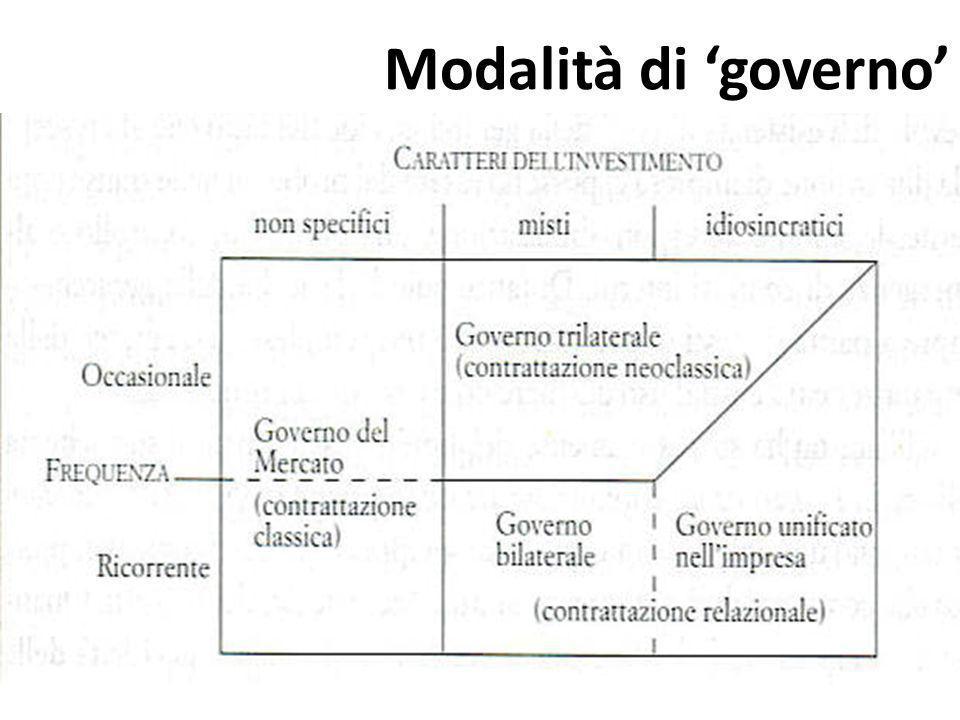 Modalità di governo