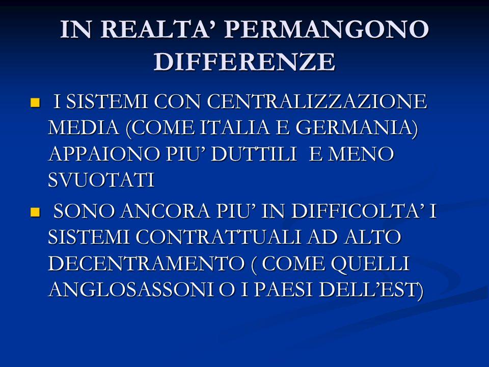 IN REALTA PERMANGONO DIFFERENZE I SISTEMI CON CENTRALIZZAZIONE MEDIA (COME ITALIA E GERMANIA) APPAIONO PIU DUTTILI E MENO SVUOTATI I SISTEMI CON CENTRALIZZAZIONE MEDIA (COME ITALIA E GERMANIA) APPAIONO PIU DUTTILI E MENO SVUOTATI SONO ANCORA PIU IN DIFFICOLTA I SISTEMI CONTRATTUALI AD ALTO DECENTRAMENTO ( COME QUELLI ANGLOSASSONI O I PAESI DELLEST) SONO ANCORA PIU IN DIFFICOLTA I SISTEMI CONTRATTUALI AD ALTO DECENTRAMENTO ( COME QUELLI ANGLOSASSONI O I PAESI DELLEST)