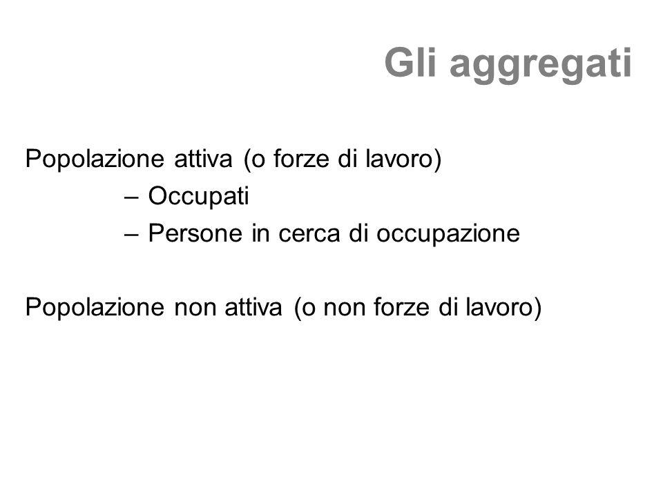 Gli aggregati Popolazione attiva (o forze di lavoro) – Occupati – Persone in cerca di occupazione Popolazione non attiva (o non forze di lavoro)