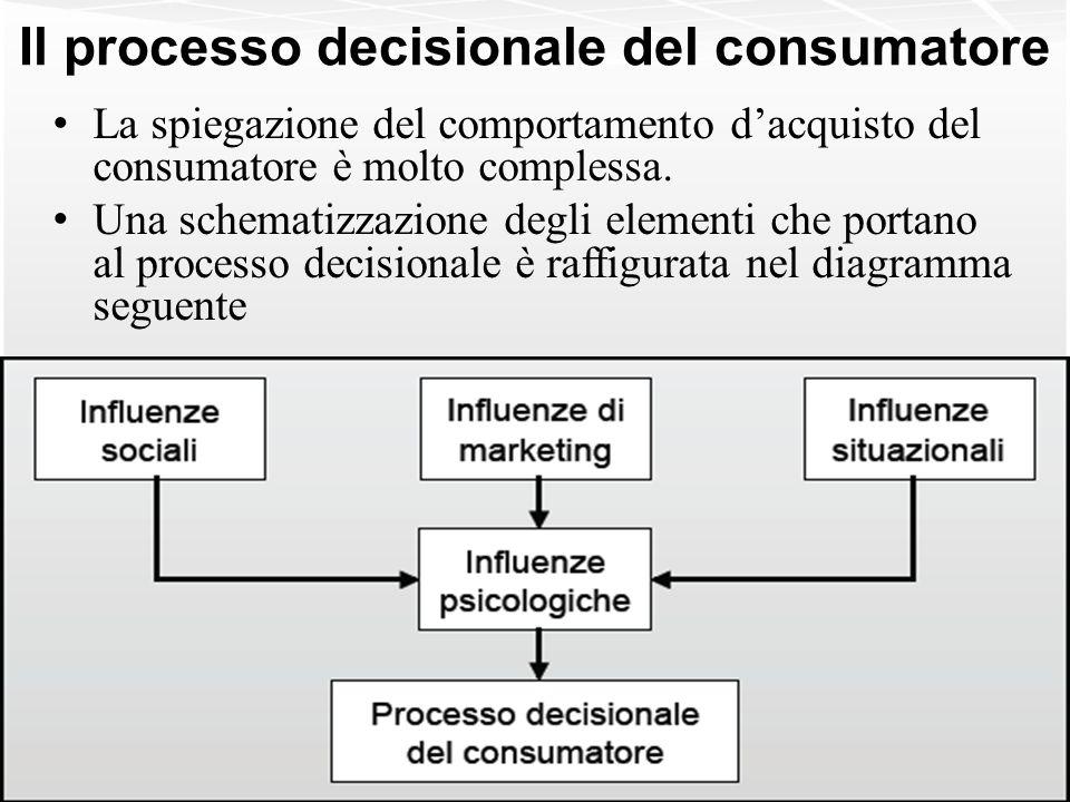 Il processo decisionale del consumatore La spiegazione del comportamento dacquisto del consumatore è molto complessa. Una schematizzazione degli eleme