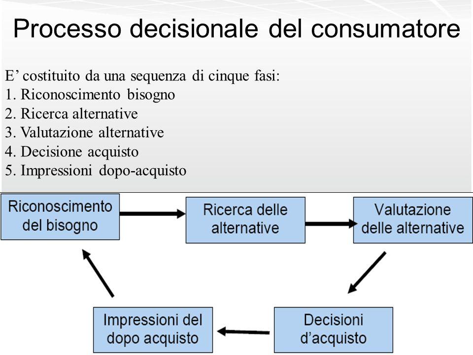 Processo decisionale del consumatore E costituito da una sequenza di cinque fasi: 1. Riconoscimento bisogno 2. Ricerca alternative 3. Valutazione alte