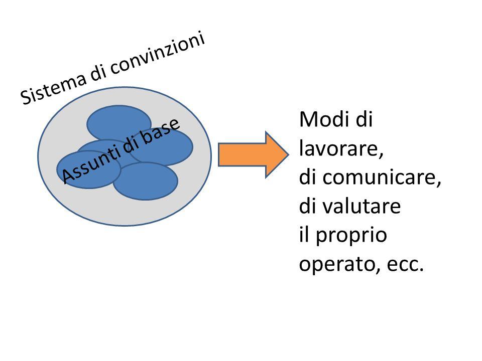Assunti di base Sistema di convinzioni Modi di lavorare, di comunicare, di valutare il proprio operato, ecc.