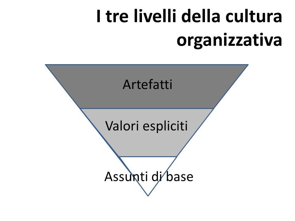 I tre livelli della cultura organizzativa Artefatti Valori espliciti Assunti di base