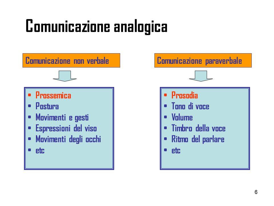 6 Comunicazione analogica Comunicazione non verbaleComunicazione paraverbale Prossemica Postura Movimenti e gesti Espressioni del viso Movimenti degli