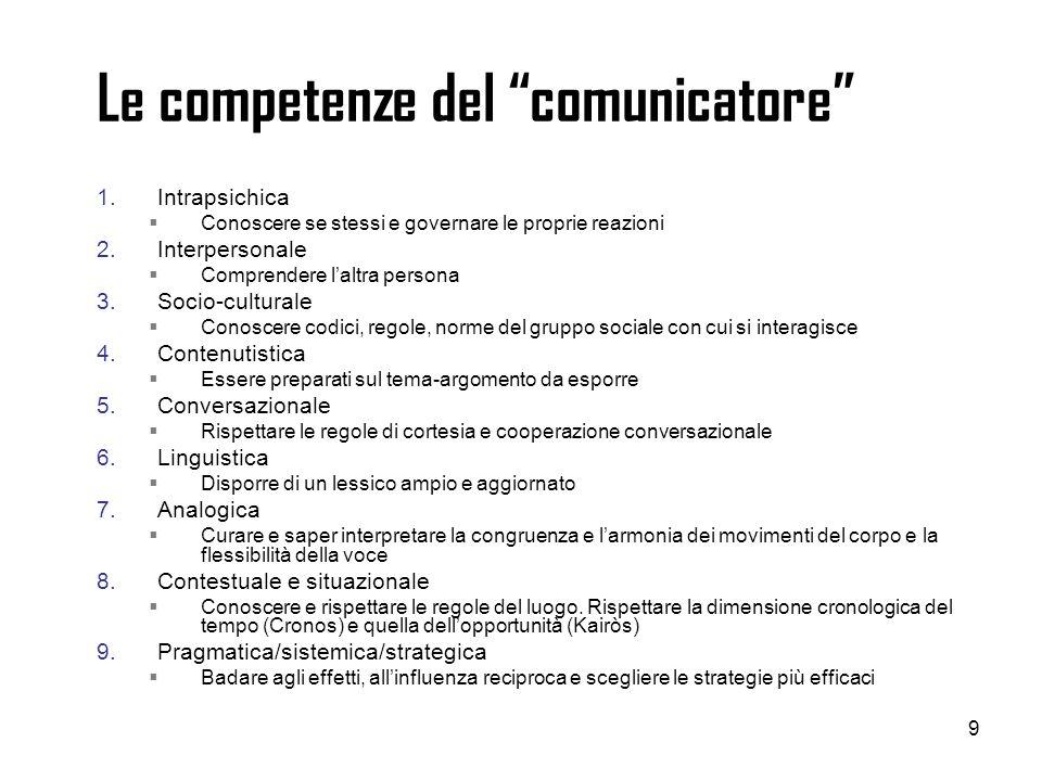 9 Le competenze del comunicatore 1.Intrapsichica Conoscere se stessi e governare le proprie reazioni 2.Interpersonale Comprendere laltra persona 3.Soc