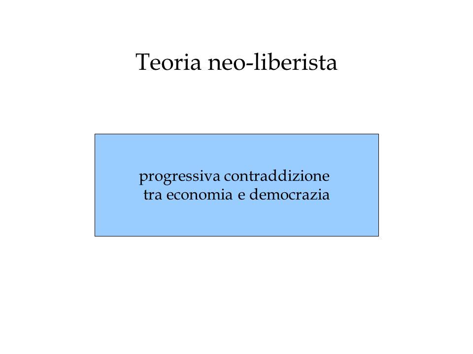 Teoria neo-liberista progressiva contraddizione tra economia e democrazia