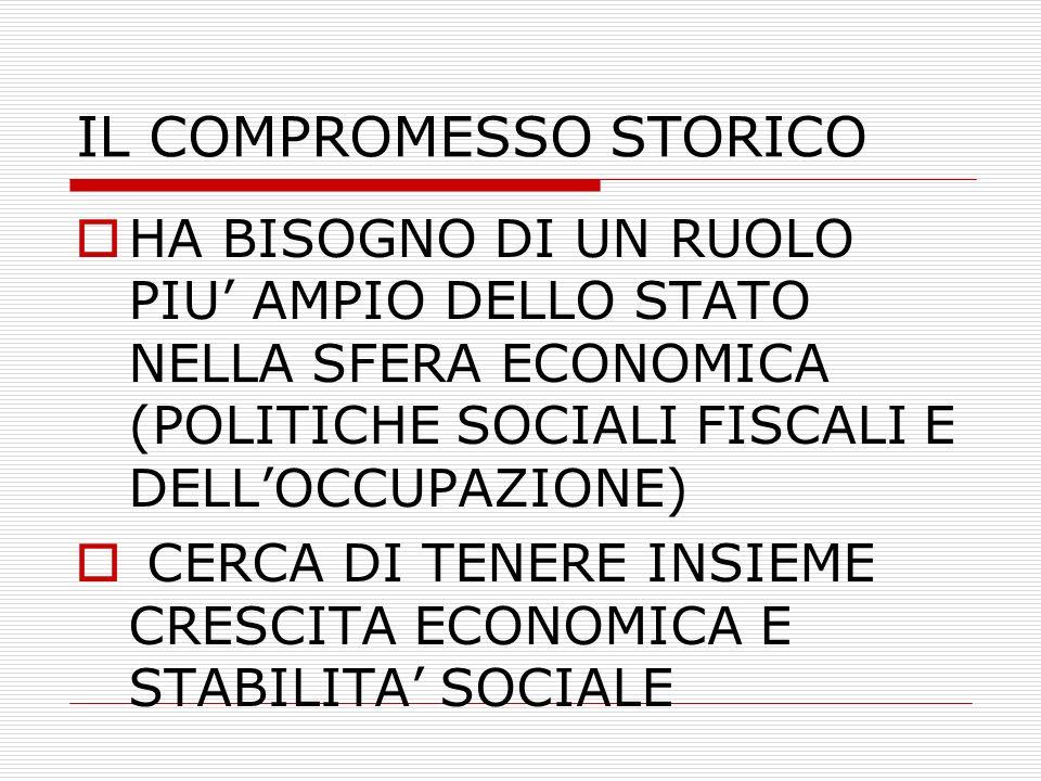 IL COMPROMESSO STORICO HA BISOGNO DI UN RUOLO PIU AMPIO DELLO STATO NELLA SFERA ECONOMICA (POLITICHE SOCIALI FISCALI E DELLOCCUPAZIONE) CERCA DI TENERE INSIEME CRESCITA ECONOMICA E STABILITA SOCIALE