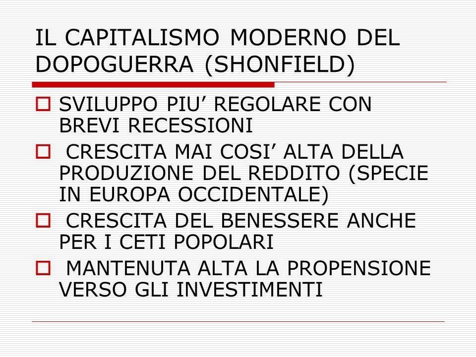 IL CAPITALISMO MODERNO DEL DOPOGUERRA (SHONFIELD) SVILUPPO PIU REGOLARE CON BREVI RECESSIONI CRESCITA MAI COSI ALTA DELLA PRODUZIONE DEL REDDITO (SPECIE IN EUROPA OCCIDENTALE) CRESCITA DEL BENESSERE ANCHE PER I CETI POPOLARI MANTENUTA ALTA LA PROPENSIONE VERSO GLI INVESTIMENTI
