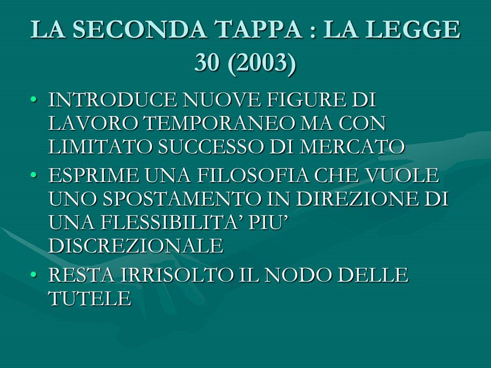 LA SECONDA TAPPA : LA LEGGE 30 (2003) INTRODUCE NUOVE FIGURE DI LAVORO TEMPORANEO MA CON LIMITATO SUCCESSO DI MERCATOINTRODUCE NUOVE FIGURE DI LAVORO TEMPORANEO MA CON LIMITATO SUCCESSO DI MERCATO ESPRIME UNA FILOSOFIA CHE VUOLE UNO SPOSTAMENTO IN DIREZIONE DI UNA FLESSIBILITA PIU DISCREZIONALEESPRIME UNA FILOSOFIA CHE VUOLE UNO SPOSTAMENTO IN DIREZIONE DI UNA FLESSIBILITA PIU DISCREZIONALE RESTA IRRISOLTO IL NODO DELLE TUTELERESTA IRRISOLTO IL NODO DELLE TUTELE