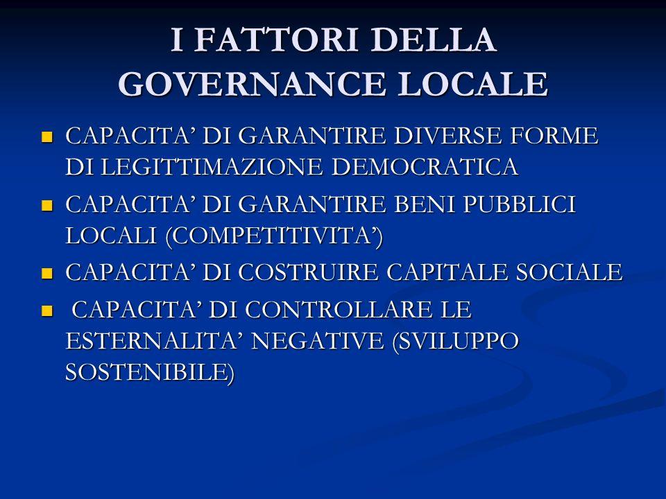 I FATTORI DELLA GOVERNANCE LOCALE CAPACITA DI GARANTIRE DIVERSE FORME DI LEGITTIMAZIONE DEMOCRATICA CAPACITA DI GARANTIRE DIVERSE FORME DI LEGITTIMAZIONE DEMOCRATICA CAPACITA DI GARANTIRE BENI PUBBLICI LOCALI (COMPETITIVITA) CAPACITA DI GARANTIRE BENI PUBBLICI LOCALI (COMPETITIVITA) CAPACITA DI COSTRUIRE CAPITALE SOCIALE CAPACITA DI COSTRUIRE CAPITALE SOCIALE CAPACITA DI CONTROLLARE LE ESTERNALITA NEGATIVE (SVILUPPO SOSTENIBILE) CAPACITA DI CONTROLLARE LE ESTERNALITA NEGATIVE (SVILUPPO SOSTENIBILE)