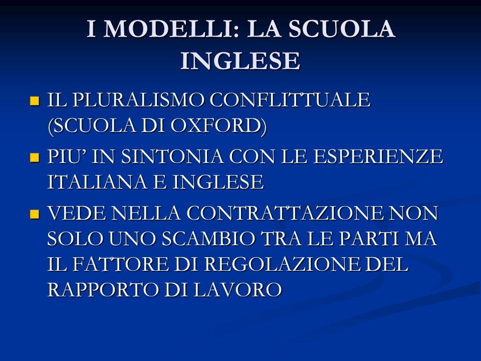 I MODELLI: LA SCUOLA INGLESE IL PLURALISMO CONFLITTUALE (SCUOLA DI OXFORD) IL PLURALISMO CONFLITTUALE (SCUOLA DI OXFORD) PIU IN SINTONIA CON LE ESPERIENZE ITALIANA E INGLESE PIU IN SINTONIA CON LE ESPERIENZE ITALIANA E INGLESE VEDE NELLA CONTRATTAZIONE NON SOLO UNO SCAMBIO TRA LE PARTI MA IL FATTORE DI REGOLAZIONE DEL RAPPORTO DI LAVORO VEDE NELLA CONTRATTAZIONE NON SOLO UNO SCAMBIO TRA LE PARTI MA IL FATTORE DI REGOLAZIONE DEL RAPPORTO DI LAVORO