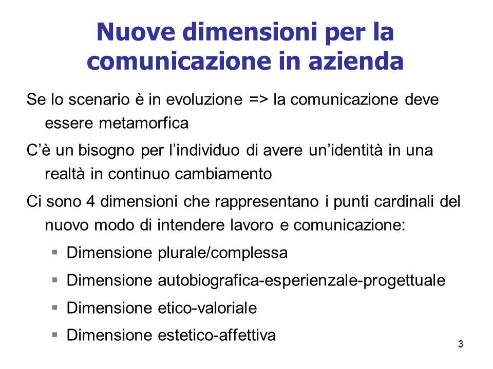 3 Nuove dimensioni per la comunicazione in azienda Se lo scenario è in evoluzione => la comunicazione deve essere metamorfica Cè un bisogno per lindiv