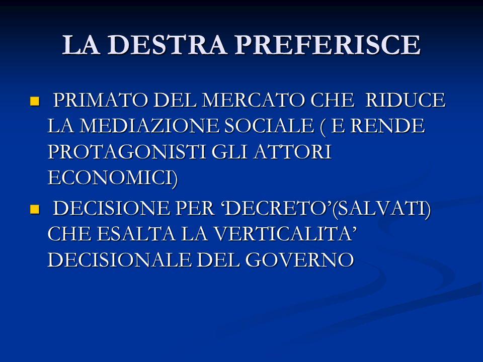 LA DESTRA PREFERISCE PRIMATO DEL MERCATO CHE RIDUCE LA MEDIAZIONE SOCIALE ( E RENDE PROTAGONISTI GLI ATTORI ECONOMICI) PRIMATO DEL MERCATO CHE RIDUCE LA MEDIAZIONE SOCIALE ( E RENDE PROTAGONISTI GLI ATTORI ECONOMICI) DECISIONE PER DECRETO(SALVATI) CHE ESALTA LA VERTICALITA DECISIONALE DEL GOVERNO DECISIONE PER DECRETO(SALVATI) CHE ESALTA LA VERTICALITA DECISIONALE DEL GOVERNO