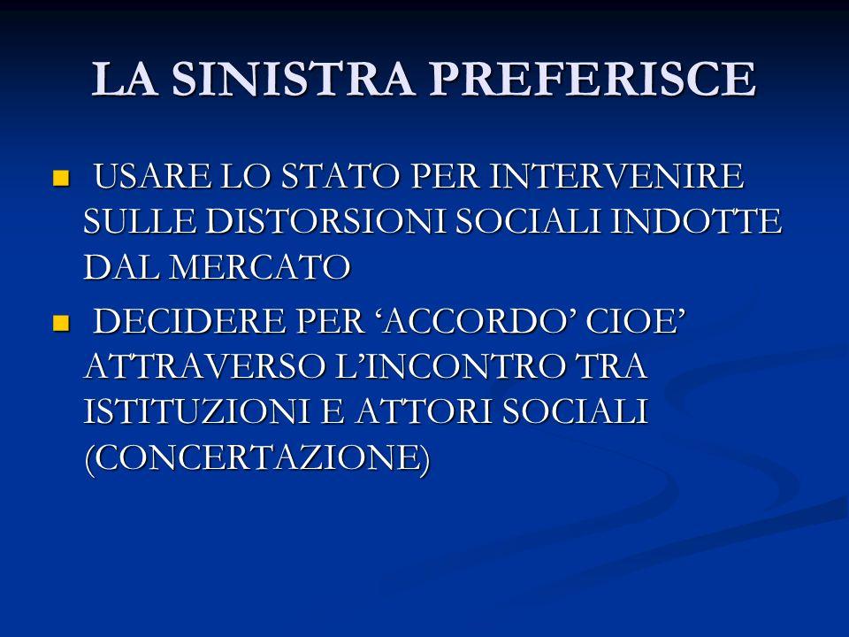LA SINISTRA PREFERISCE USARE LO STATO PER INTERVENIRE SULLE DISTORSIONI SOCIALI INDOTTE DAL MERCATO USARE LO STATO PER INTERVENIRE SULLE DISTORSIONI SOCIALI INDOTTE DAL MERCATO DECIDERE PER ACCORDO CIOE ATTRAVERSO LINCONTRO TRA ISTITUZIONI E ATTORI SOCIALI (CONCERTAZIONE) DECIDERE PER ACCORDO CIOE ATTRAVERSO LINCONTRO TRA ISTITUZIONI E ATTORI SOCIALI (CONCERTAZIONE)