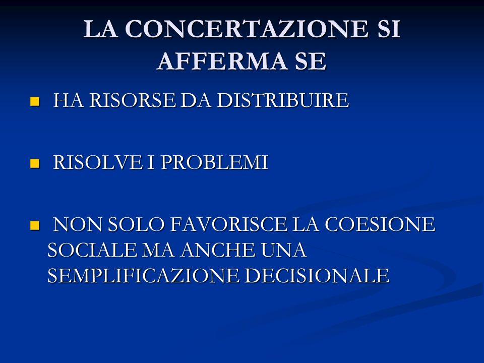 LA CONCERTAZIONE SI AFFERMA SE HA RISORSE DA DISTRIBUIRE HA RISORSE DA DISTRIBUIRE RISOLVE I PROBLEMI RISOLVE I PROBLEMI NON SOLO FAVORISCE LA COESIONE SOCIALE MA ANCHE UNA SEMPLIFICAZIONE DECISIONALE NON SOLO FAVORISCE LA COESIONE SOCIALE MA ANCHE UNA SEMPLIFICAZIONE DECISIONALE