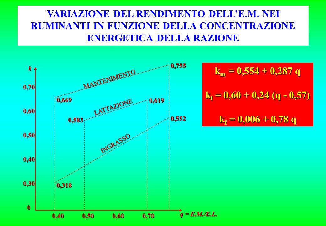 MANTENIMENTO LATTAZIONE INGRASSO 0,700,600,500,400,300 0,400,500,600,70 0,669 0,583 0,318 0,755 0,619 0,552 k q = E.M./E.L.